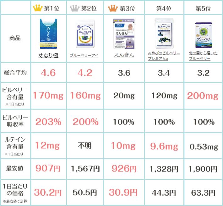 アイケアサプリ人気商品TOP5